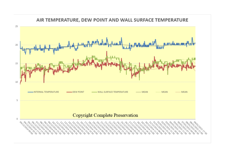 blog-air-temp-dew-point-and-surface-temperature