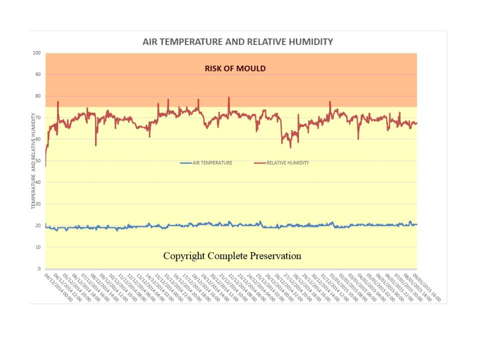 blog-air-temperature-and-rh