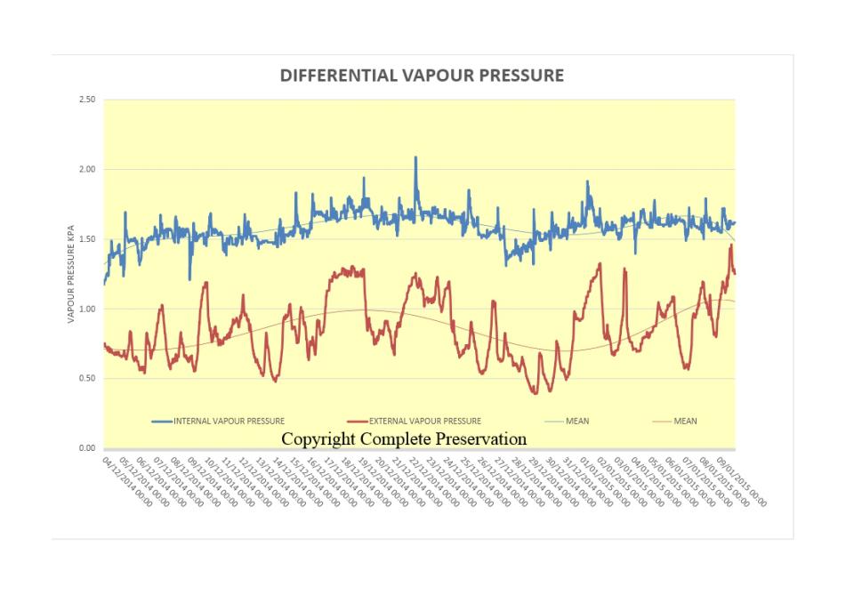 blog-differential-vapour-pressures1